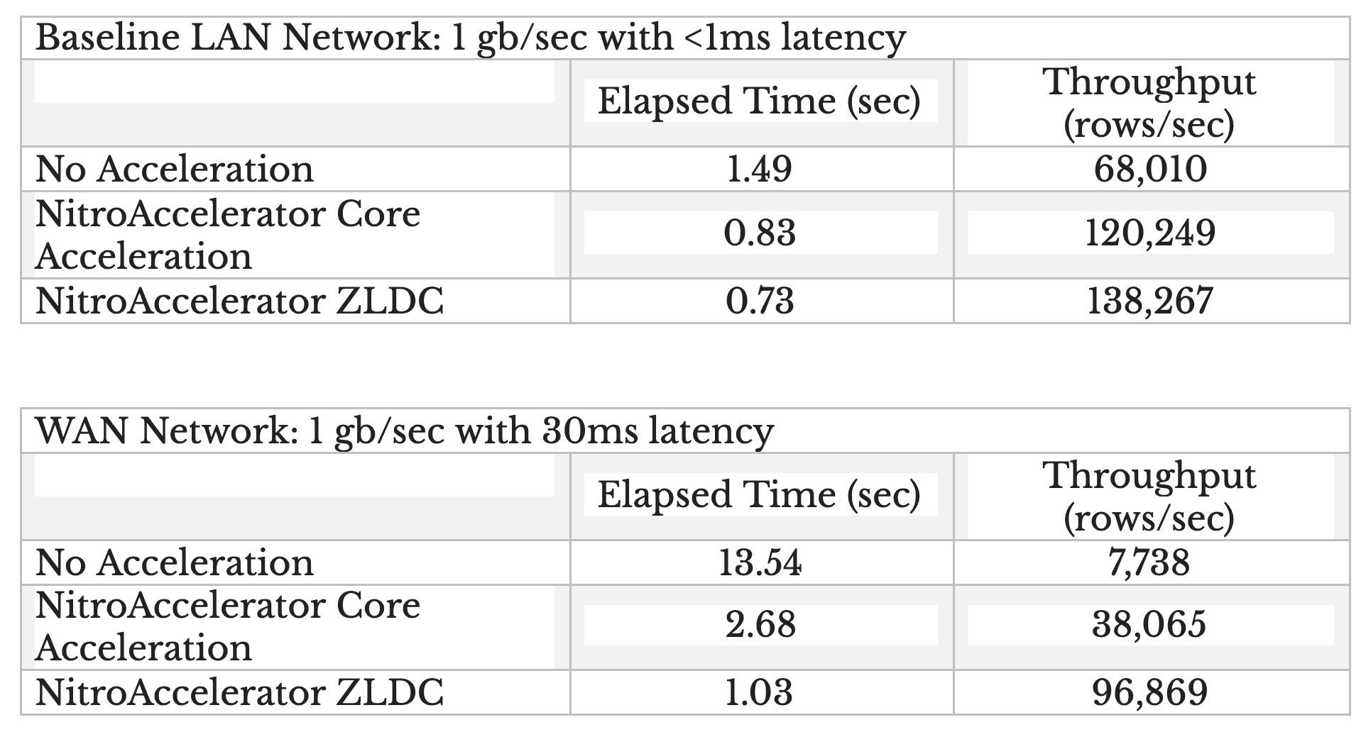 Nitrosphere Results ZLDC